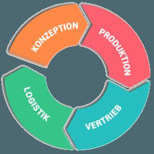 AVS_Chart_Supplychain_circle_Faned_merch